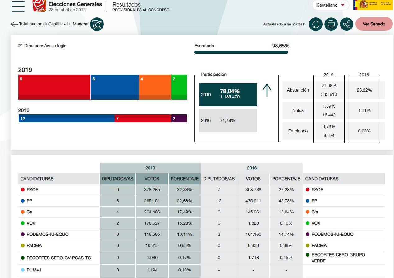 La fragmentación del centro derecha da alas al PSOE en Castilla-La Mancha y se convierte en el partido más votado