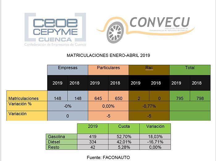 La desaceleración no afecta, aún, a Cuenca las matriculaciones se mantienen igual al año pasado