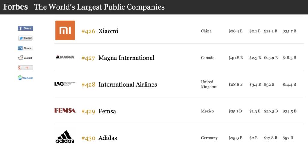 Xiaomi entra por primera vez en la lista Forbes Global 2000