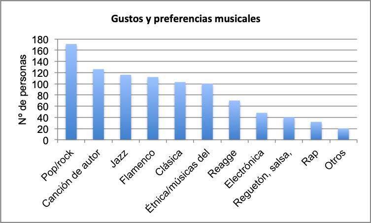 El público de Estival Cuenca mayoritariamente mujeres, trabajadoras e interesadas por la música