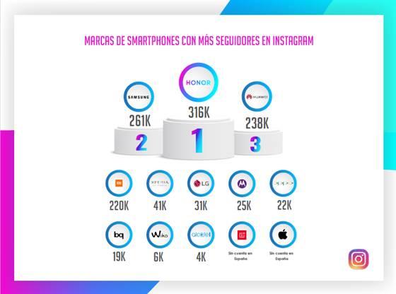 HONOR, la marca de móviles preferida por los españoles en Instagram