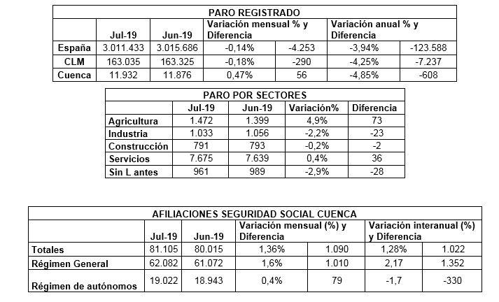 datos paro julio 2019 | Informaciones de Cuenca