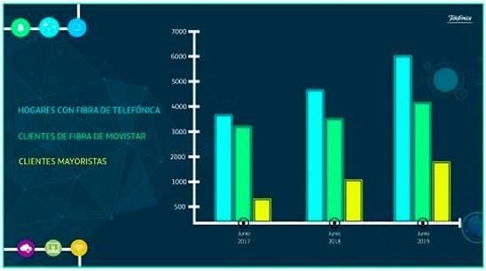 Más de seis millones de hogares de España utilizan la fibra de Telefónica