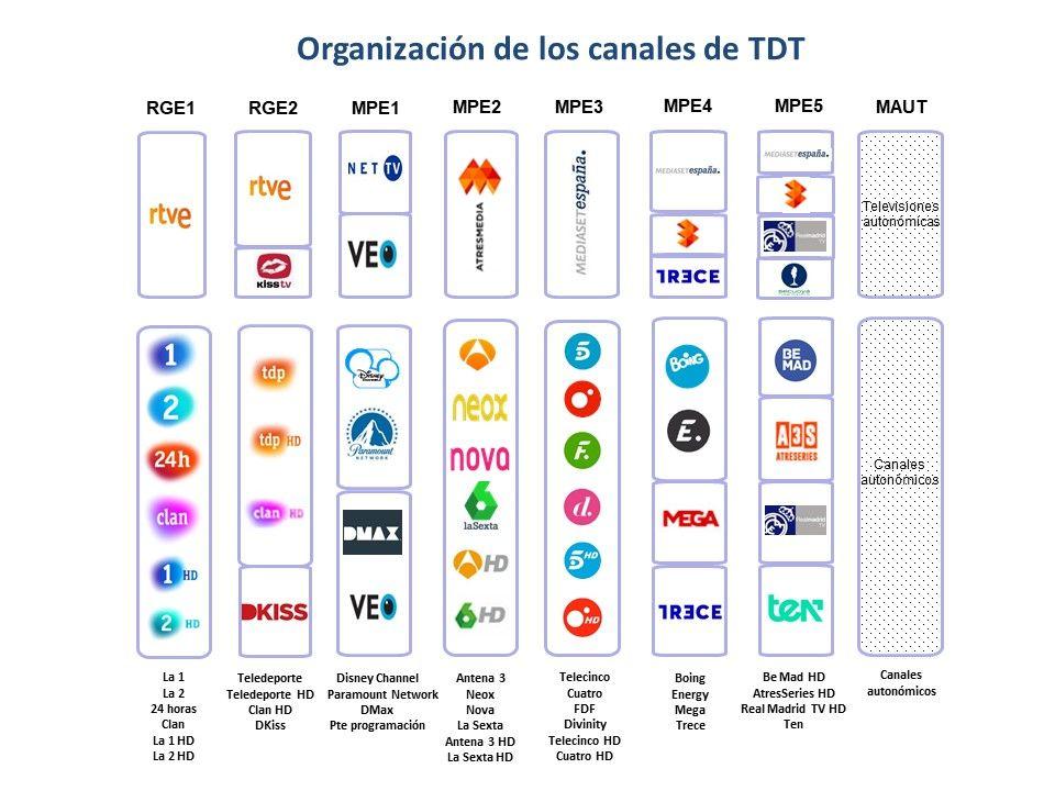 El cambio de frecuencias de la TDT comienza el día 18 en nueve municipios de Guadalajara y en 78 de Cuenca