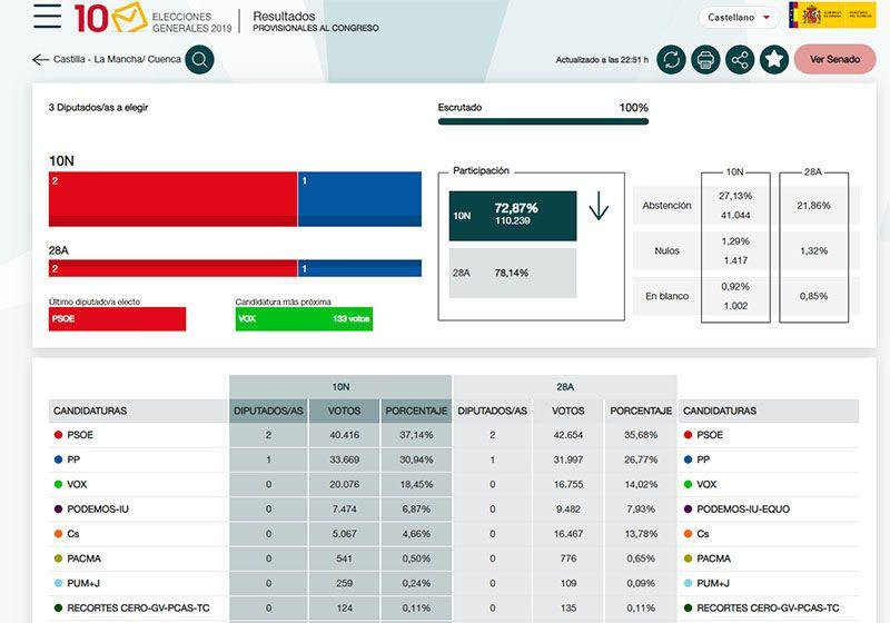 El PSOE gana en Cuenca pero PP y VOX arrasan en votos