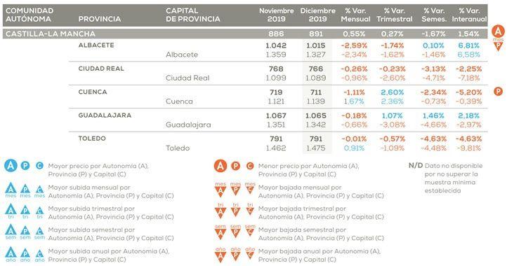 Comprar en Cuenca un piso sigue siendo más barato que en cualquier provincia de Castilla-La Mancha
