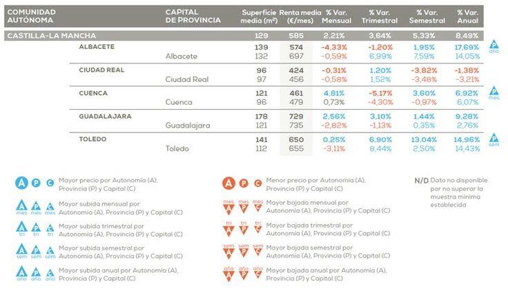 Guadalajara es la provincia más cara para alquilar una casa en la región y Cuenca, la más barata