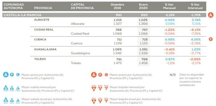 El precio de la vivienda en Castilla-La Mancha cae un 1,70% frente al año pasado