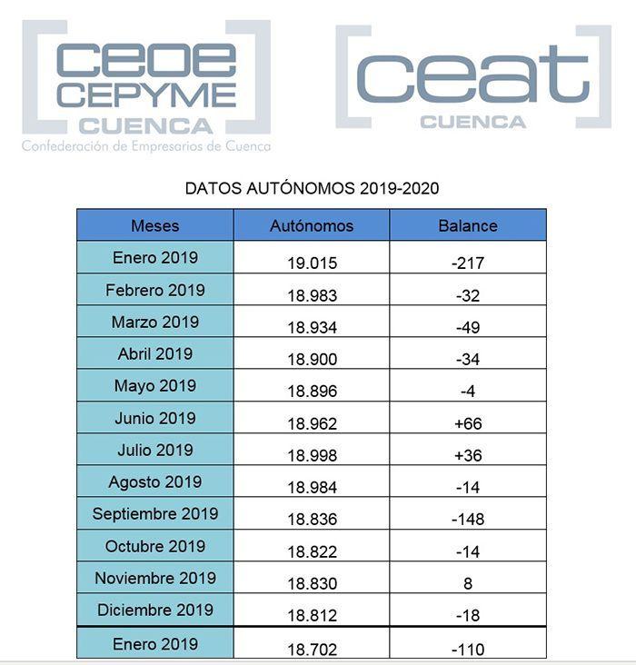 CEAT señala que sigue la mala dinámica de autónomos en la provincia de Cuenca
