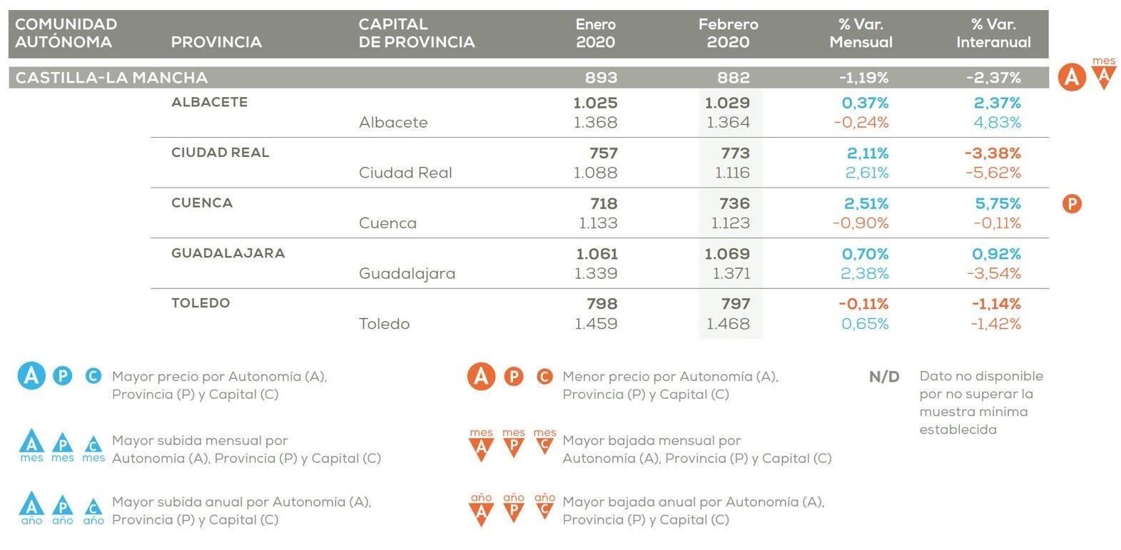 El precio de la vivienda en Castilla-La Mancha cae un 2,37% frente al año pasado