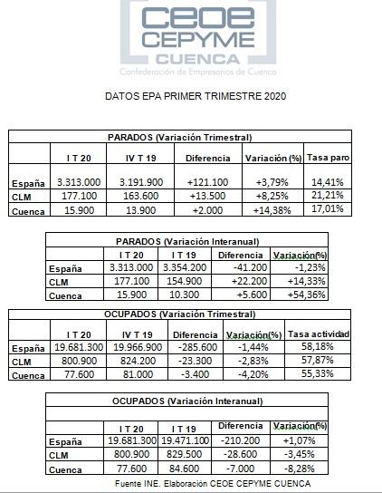 CEOE-Cepyme Cuenca afirma que los datos de la EPA ya reflejan la crisis económica provocada por el coronavirus
