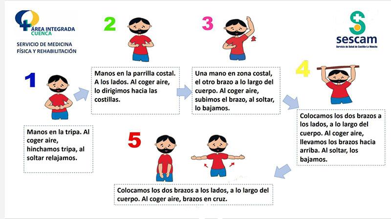 El Servicio de Medicina Física y Rehabilitación de Cuenca ofrece pautas sobre cuidados posturales y rehabilitación para pacientes Covid-19