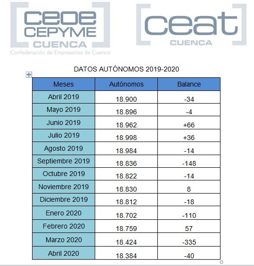 Hay más de 500 autónomos menos en Cuenca en abril de 2020 que hace un año