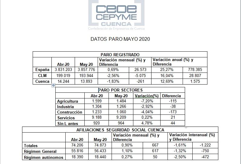 CEOE-Cepyme Cuenca apunta que los datos de empleo dan un respiro debido a agricultura y construcción