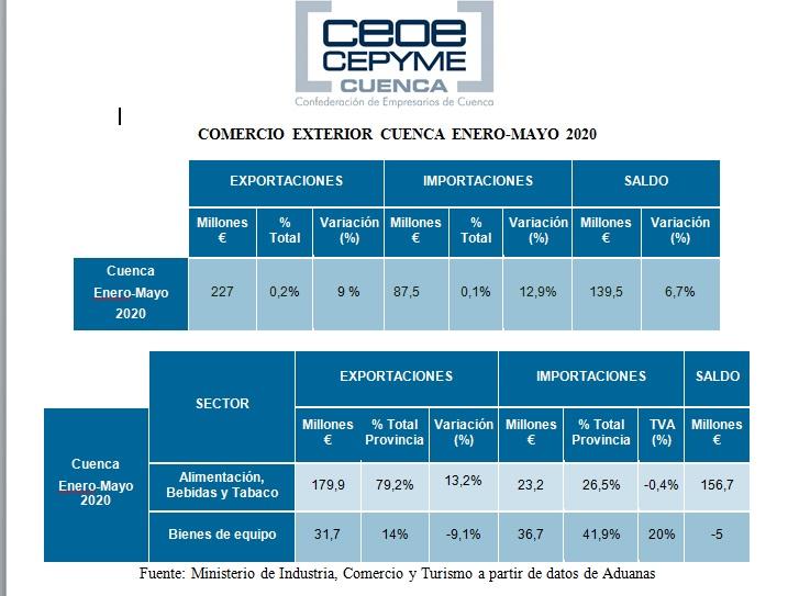 CEOE-Cepyme Cuenca celebra el buen momento de las exportaciones, pese a la crisis del Covid 19