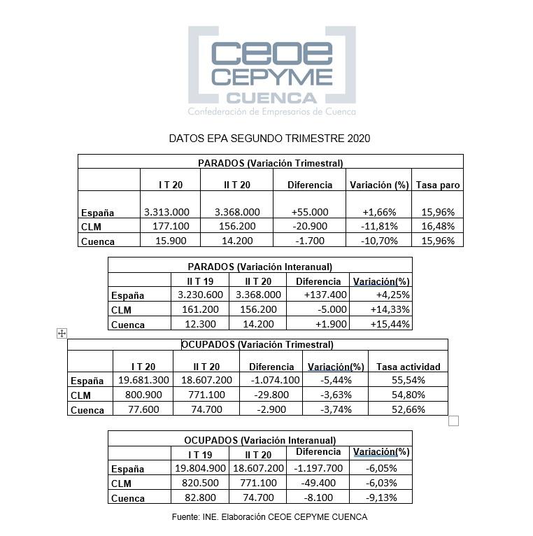 CEOE-Cepyme Cuenca señala los efectos negativos que ha tenido la covid 19 sobre la ocupación
