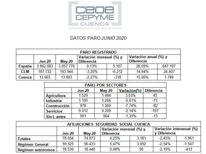 La patronal conquense reseña que casi todos los sectores aportan empleo en el mes de junio
