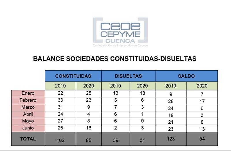 CEOE-Cepyme Cuenca alerta sobre la escasa constitución de sociedades mercantiles en la provincia