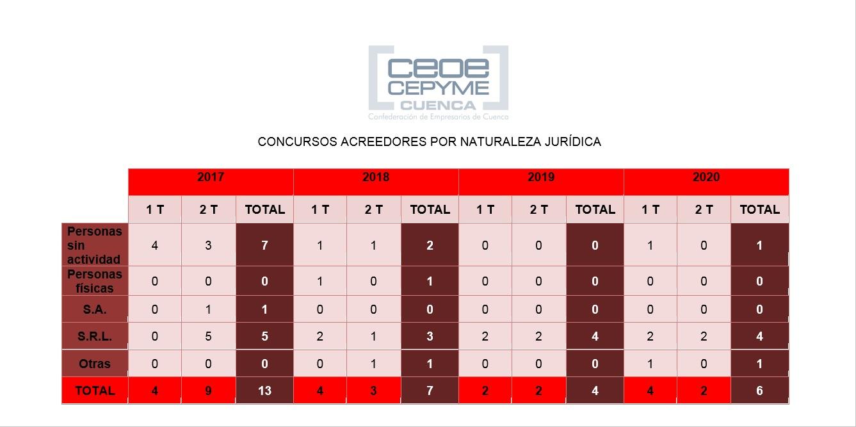 La patronal conquense detecta un ligero incremento de los concursos sobre empresas a mitad de año