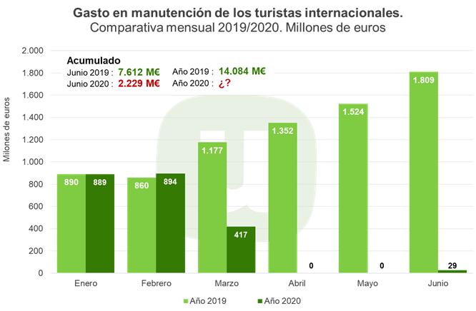 Unión de Uniones alerta de que la caída de turistas internacionales podría haber supuesto ya una pérdida de 5.400 millones en alimentación para la hostelería