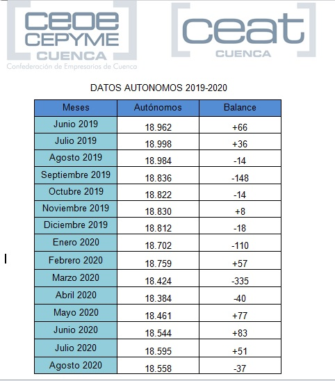 CEAT Cuenca lamenta un nuevo descenso de autónomos en la provincia tras tres meses de crecimiento