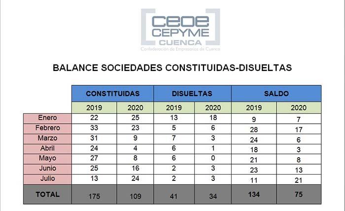 CEOE-Cepyme Cuenca apunta una mejora de la constitución de sociedades en julio en un balance global negativo