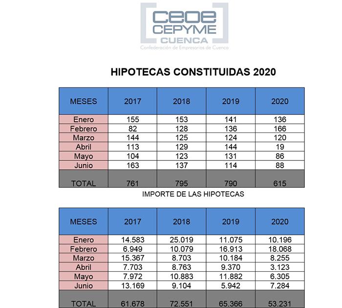 CEOE-Cepyme Cuenca comprueba que el mercado hipotecario sigue resintiéndose por la crisis de la Covid 19
