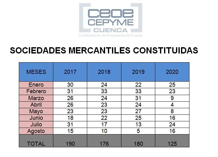 CEOE-Cepyme Cuenca afirma que el verano ha mejorado la constitución de sociedades, pero no compensa el mal año