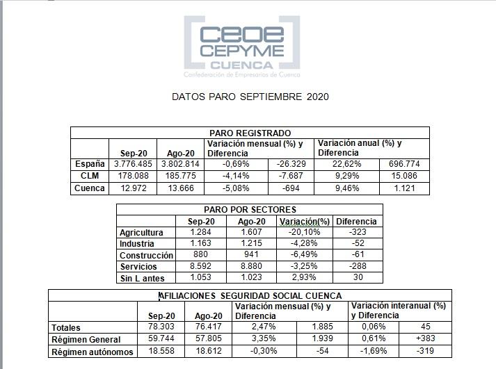 CEOE-Cepyme Cuenca califica de estacional el buen dato del paro y apunta que la incertidumbre marcará el futuro