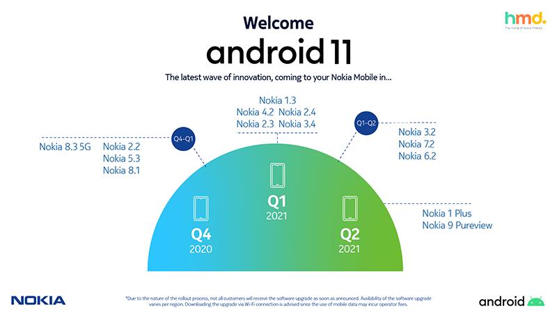 HMD Global completa el despliegue de Android 10 en el porfolio de smartphones Nokia