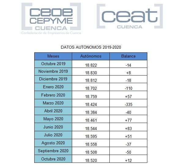 CEAT Cuenca apunta una leve recuperación de autónomos en octubre, pero avisa que será difícil un cambio de tendencia