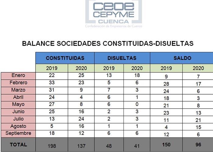 La constitución de sociedades mercantiles en Cuenca se frena bruscamente en septiembre