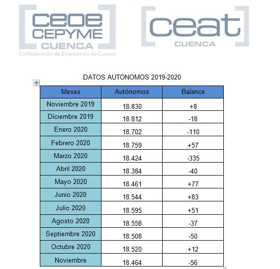 Los autónomos en Cuenca bajan ya de los 18.500 trabajadores por cuenta propia