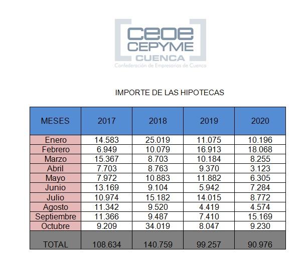 La firma de hipotecas se va recuperando en la provincia de Cuenca