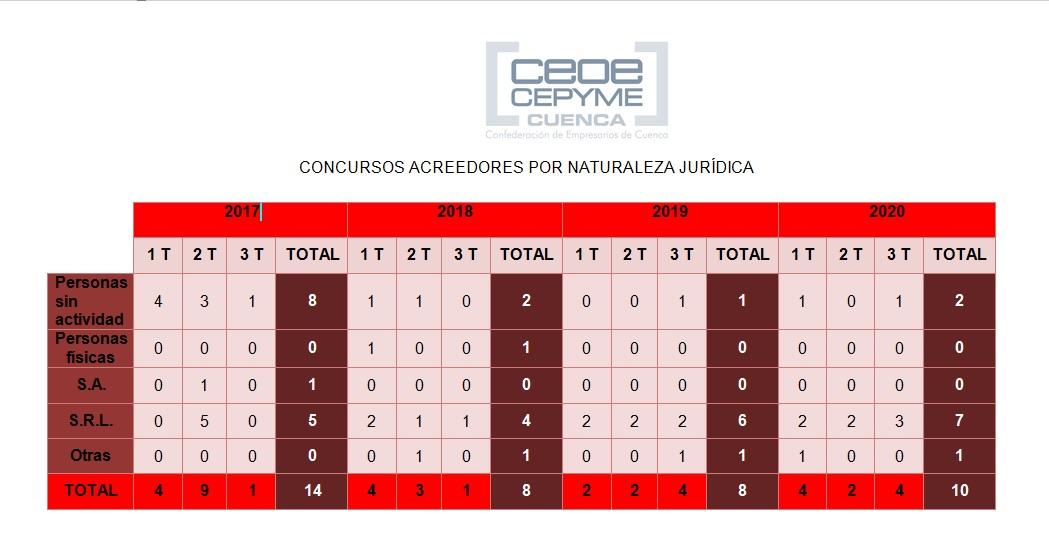 Los concursos de acreedores en Cuenca siguen aumentando