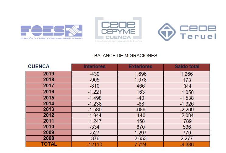 Los conquenses siguen marchándose a otras provincias de España desde 2008