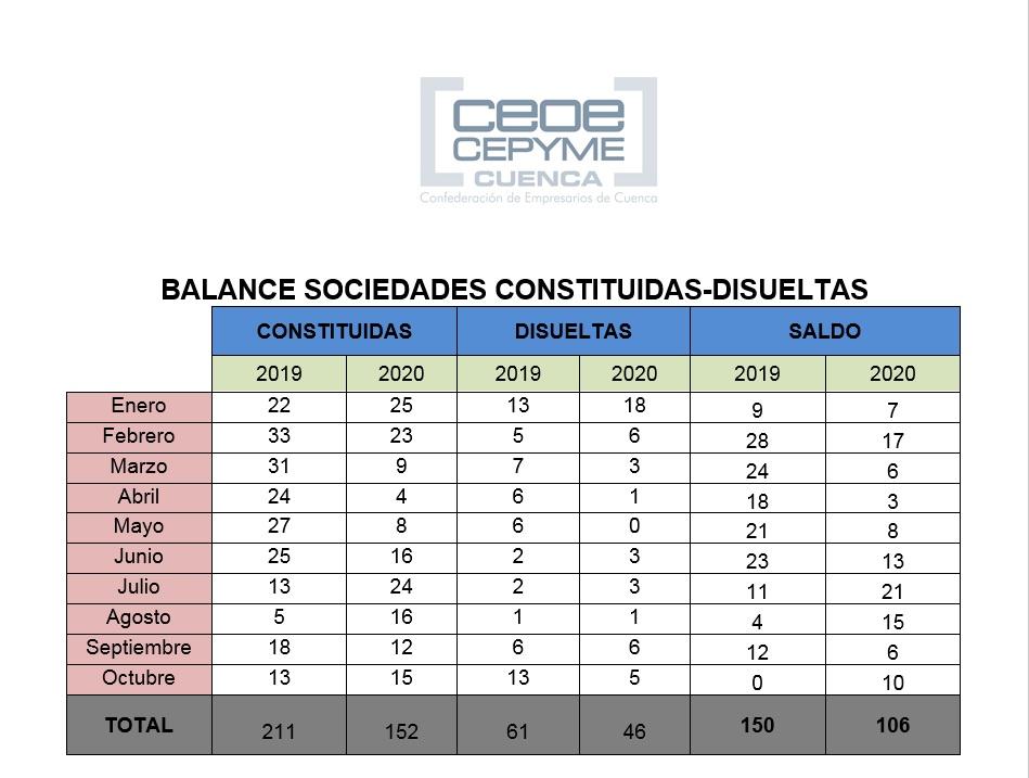Empeora todavía más en Cuenca un mal balance de sociedades mercantiles