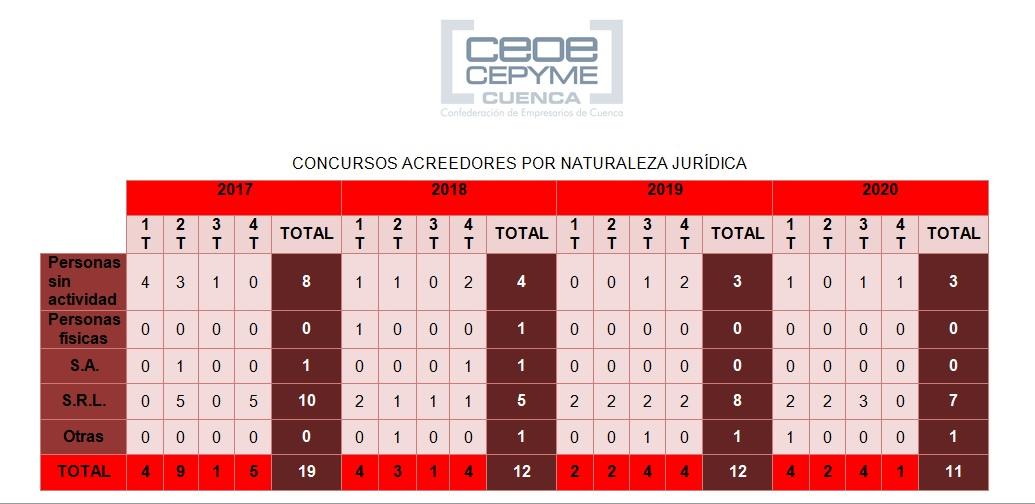 La incidencia empresarial de los concursos de acreedores baja levemente en 2020 en la provincia de Cuenca