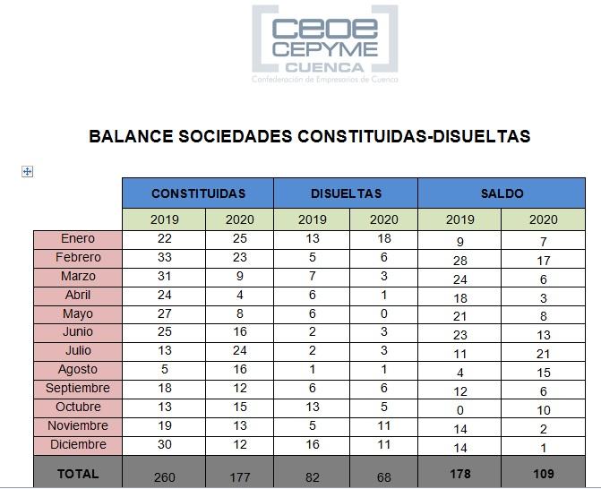 El pasado 2020 se cerró con un tercio menos de empresas constituidas en la provincia de Cuenca