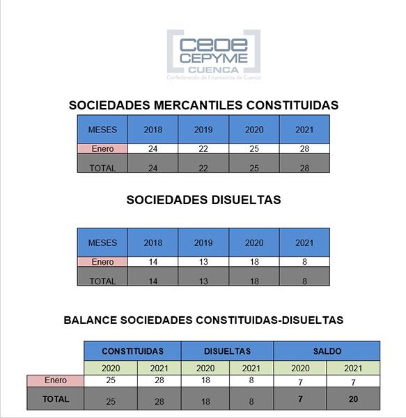 La patronal conquense remarca los buenos datos de sociedades mercantiles en el mes de enero