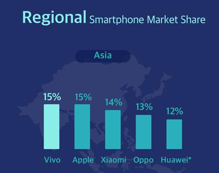 Vivo lidera el mercado asiático de smartphones en el último trimestre de 2020