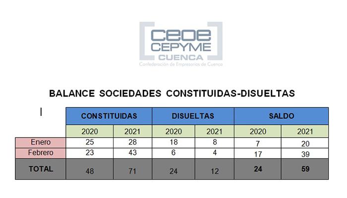 CEOE-Cepyme Cuenca destaca un buen inicio de año en la creación de empresas