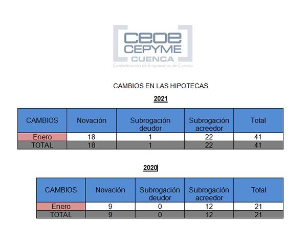No se venden casas en Cuenca El primer mes de 2021 comienza con los peores datos de enero de los últimos cuatro años