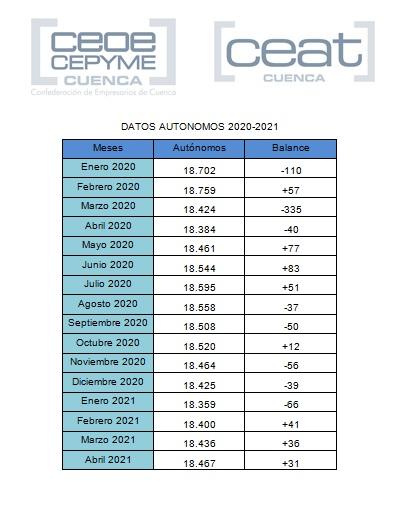 En Cuenca cada vez hay más autónomos