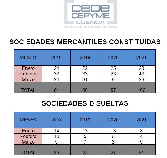 La creación de sociedades mercantiles crece en Cuenca un 75,43% respecto al año pasado