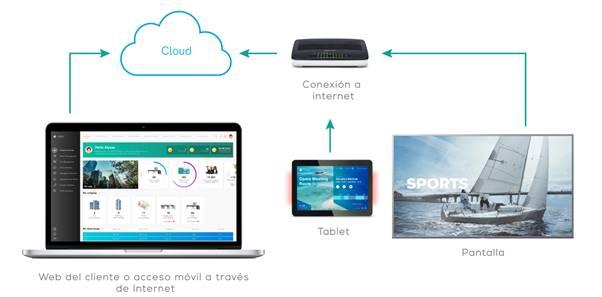Sony lanza TEOS 3.0, su solución para espacios de trabajo, ahora optimizada para los entornos modernos en constante evolución