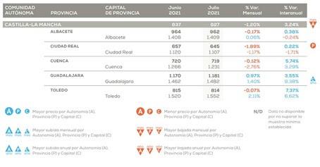 El precio de la vivienda Castilla-La Mancha sube un 3,24% frente al año pasado