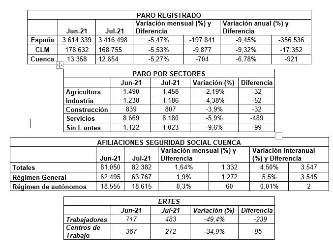 CEOE-Cepyme Cuenca señala que la recuperación de las empresas se ve reflejado en la bajada del paro de julio